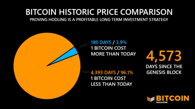Bitcoin Has Been Profitable For 96% Of Its Life