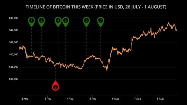 As The Bitcoin Label Hits $forty five,000, Is The Subsequent Bull Speed Beginning?