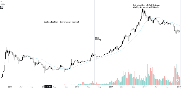 Bitcoin Stamp Volatility And How Likelihood Management Is A Vote Of Confidence