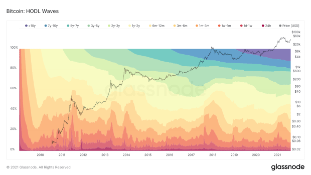 HODL Waves: What We Can Learn From UTXO Historical past